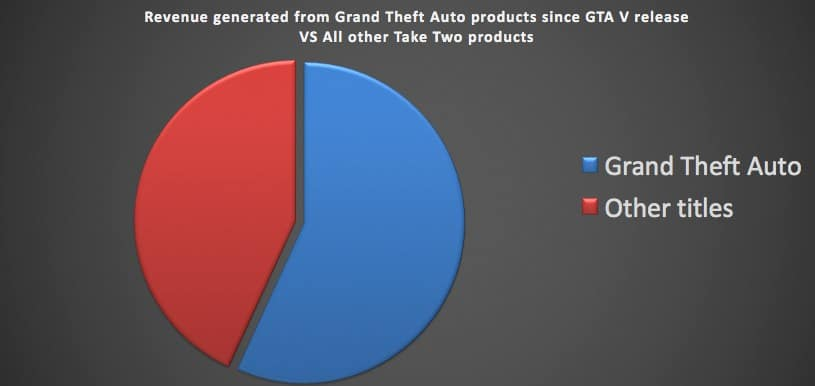 Grand Theft Auto 5 Sales Pie Chart